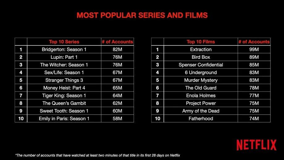 11497 Netflix cijfers